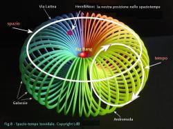 L'universo in una ciambella